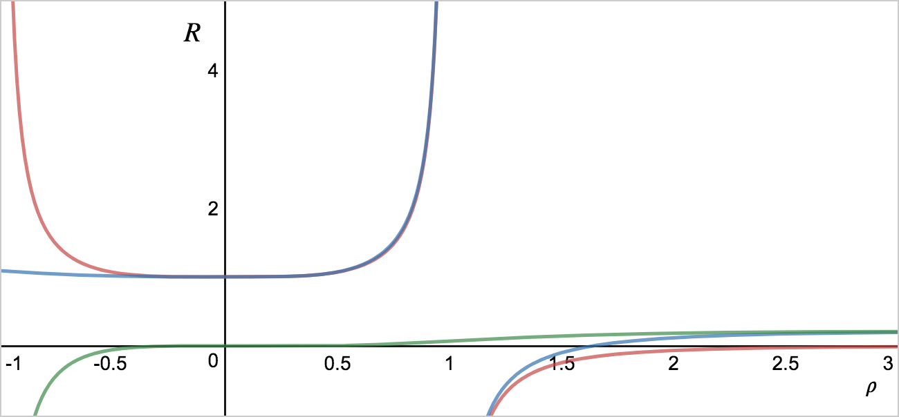 The Erlang and heuristic queueing formulae at m=4, and the error between them