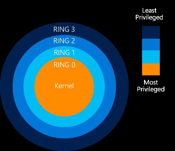 Privilege Rings