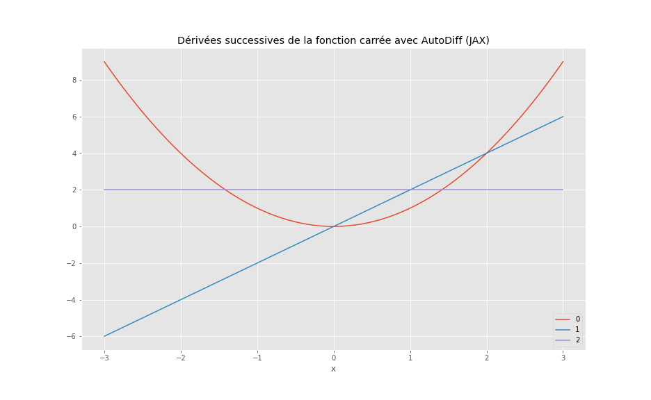 Différenciation automatique de la fonction carrée