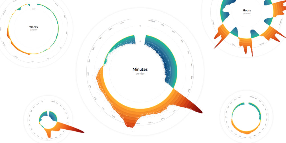 All about the design process that went into the creation of the visualization