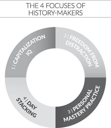 The 4 Focuses Of History-Makers