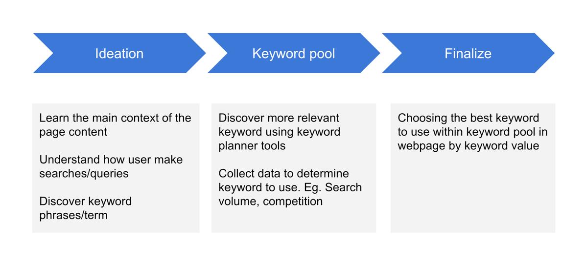Keyword Methodology
