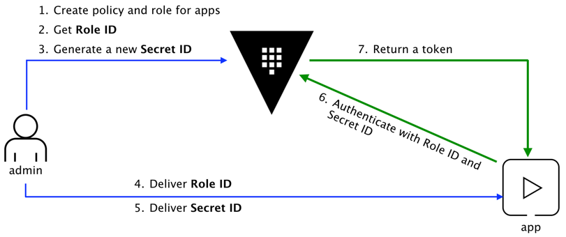 AppRole Pull Authentication | Vault - HashiCorp Learn