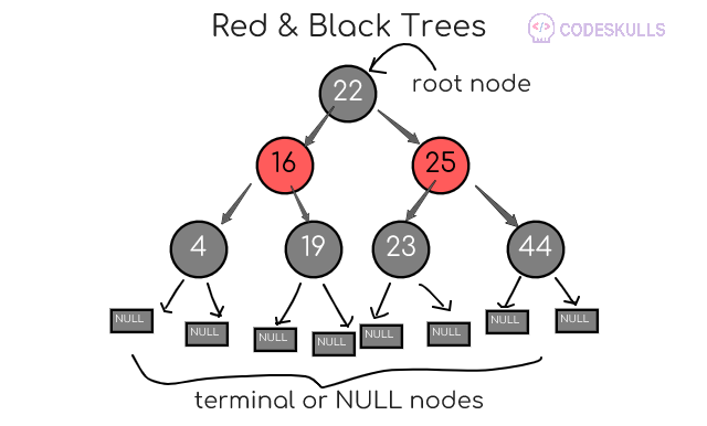Red-Black Trees introduction