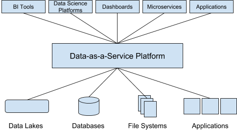 A graphic showing Data-as-a-Service architecture.