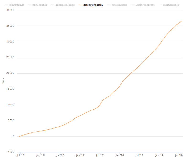 growth of GatsbyJS has on GitHub from przemeknowak.com