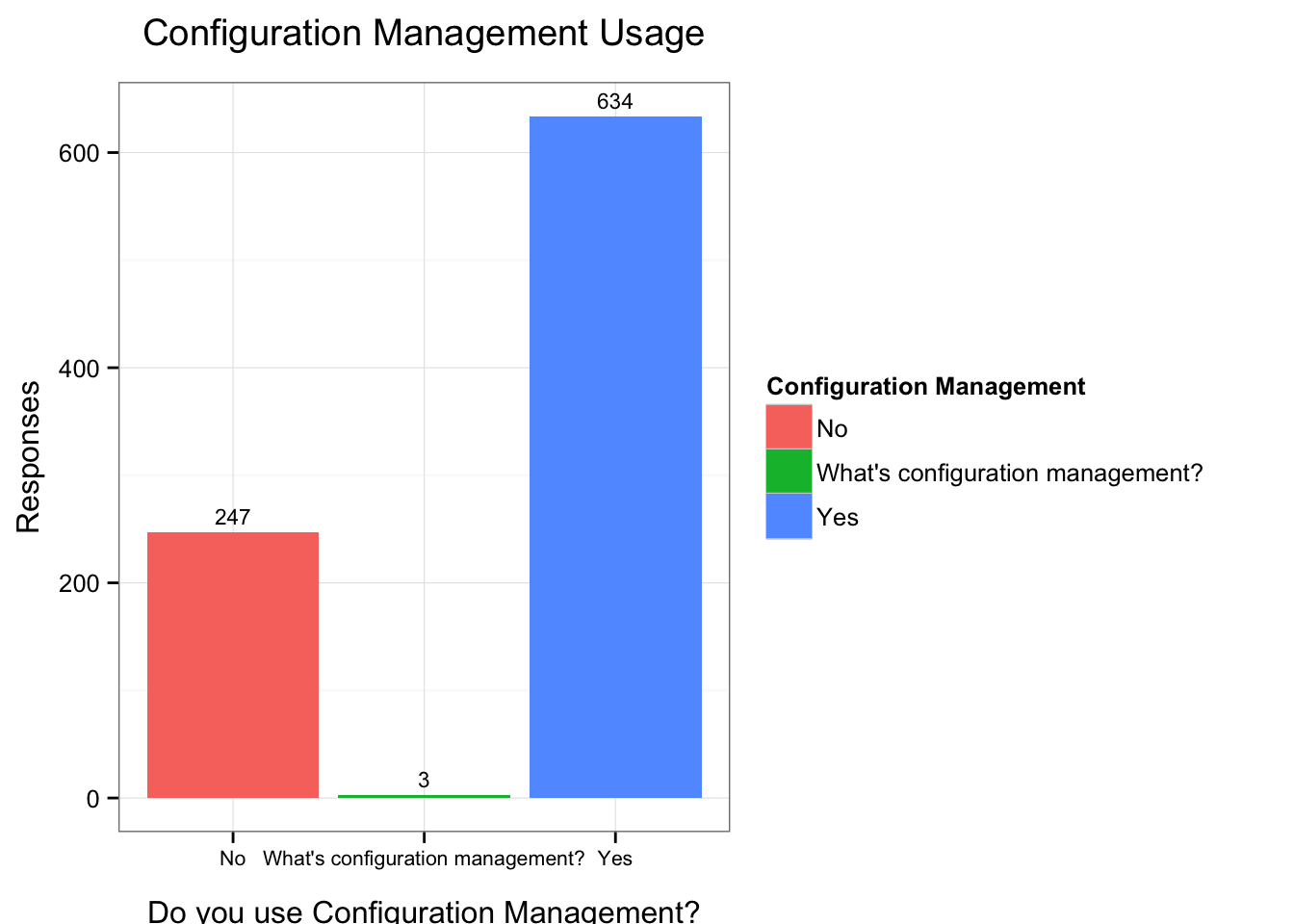 Use of Configuration Management
