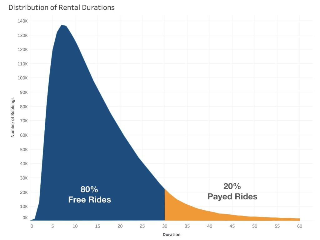 Distribution of Rental Duration