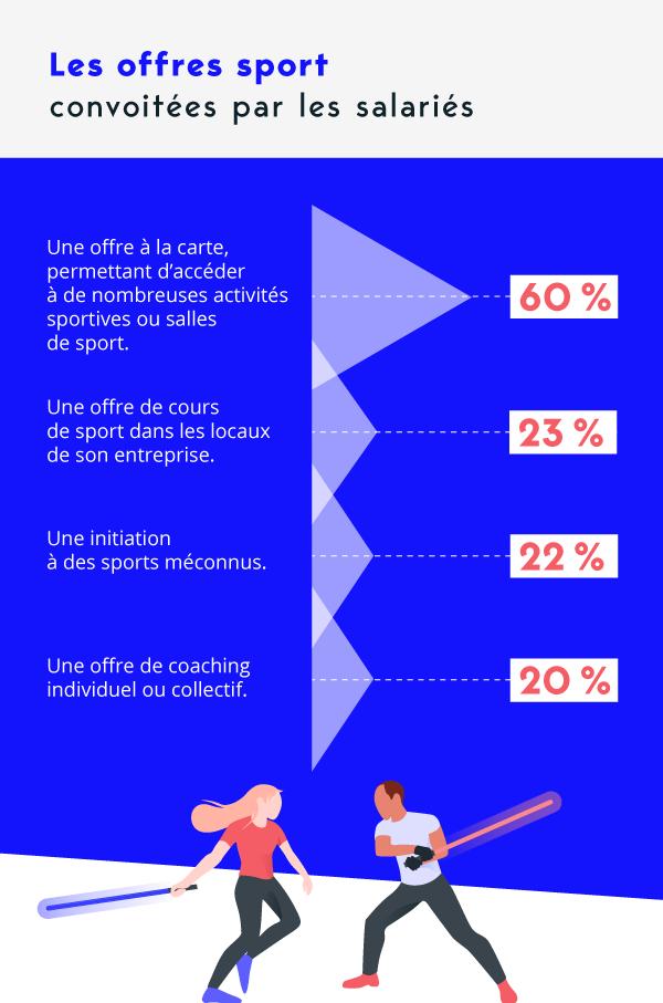 Les offres sport convoitées par les salariés