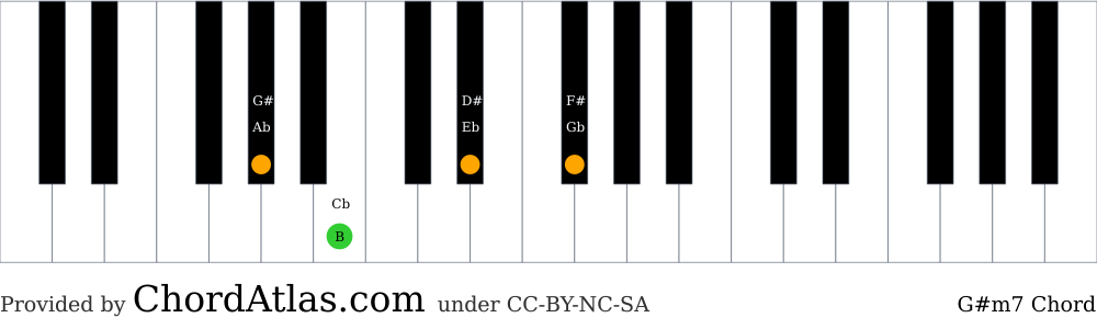 Piano chord chart for the G sharp minor seventh chord (G#m7). The notes G#, B, D# and F# are highlighted.