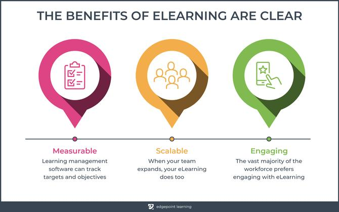 The benefits of elearning are clear