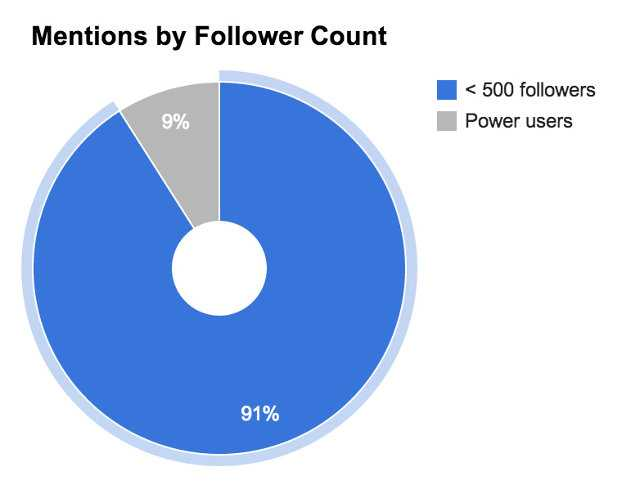 mentions-by-follower-count