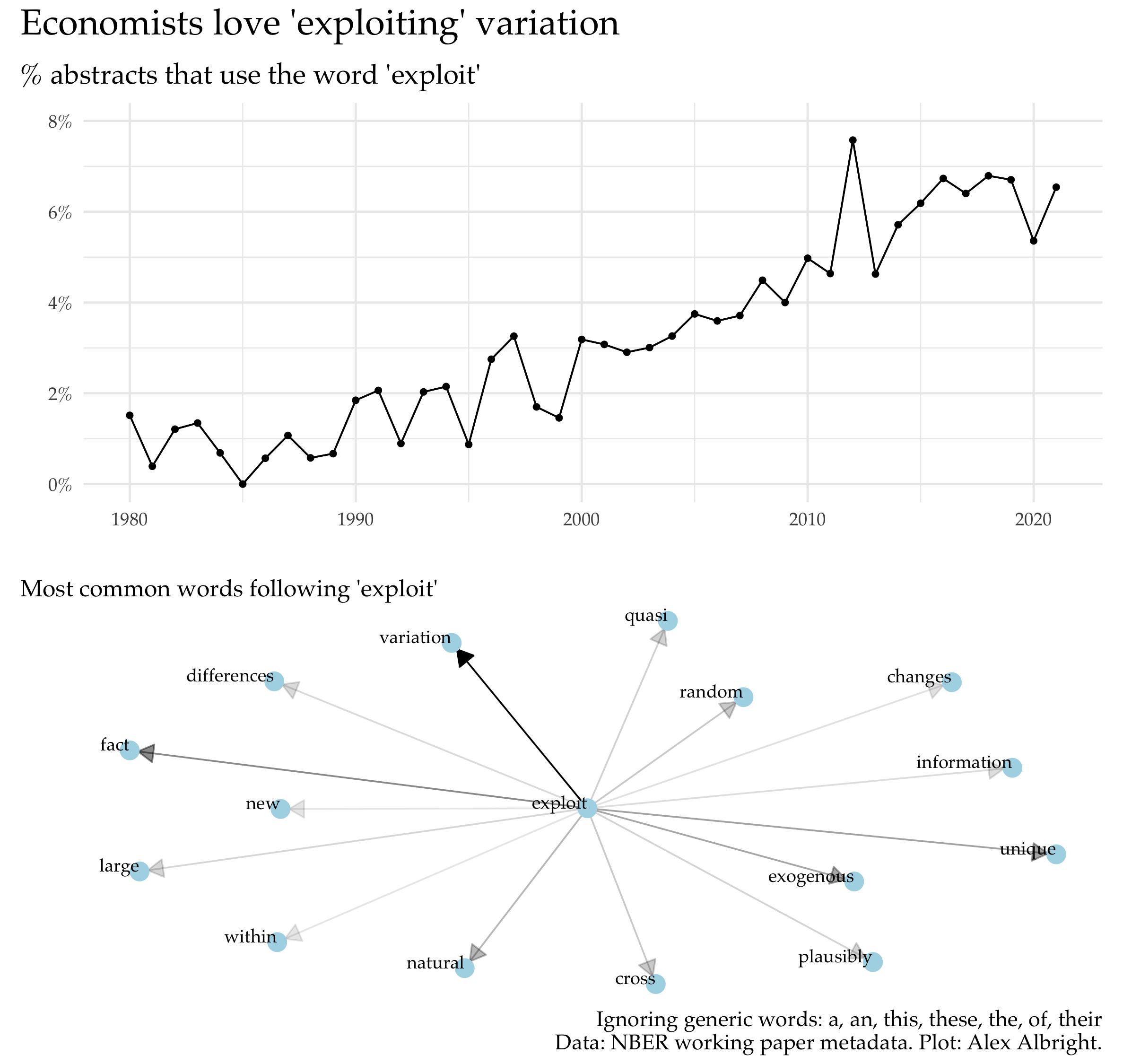data overtakes models