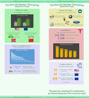 A thumbnail image of Green Car Future's infographic: 'The Rise of Market-Disrupting Electric Cars'