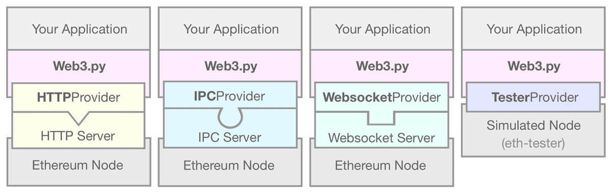 A diagram showing the EthereumTesterProvider linking your web3.py application to a simulated Ethereum node
