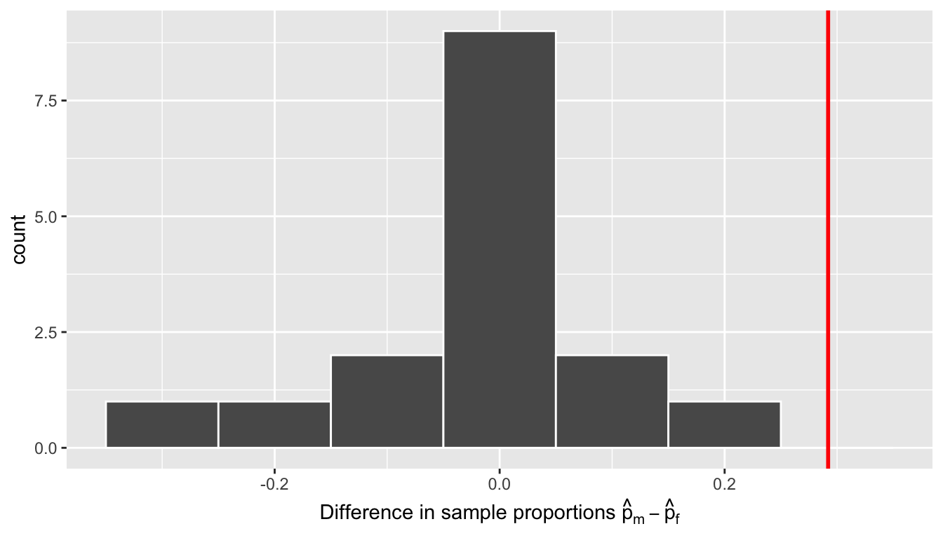 Null distribution and observed test statistic.