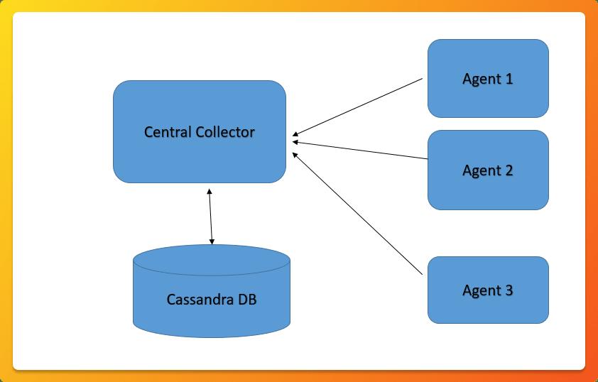 Glowroot architecture diagram