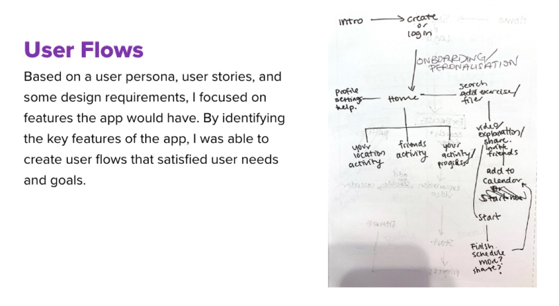 User flows for the Fitted app in Michelle Lock's UX portfolio.