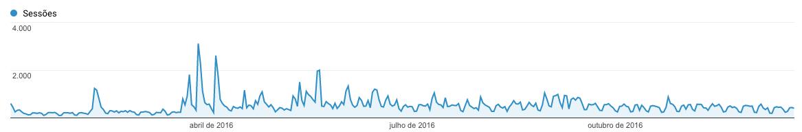 Gráfico de Acessos do Blog em 2016