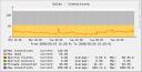 MySQL Connections