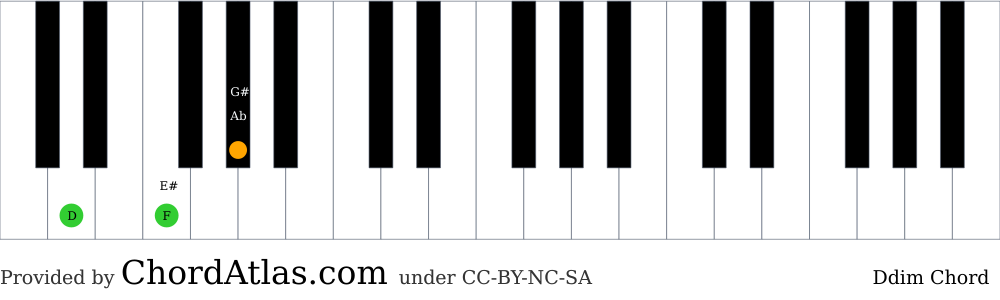 Piano chord chart for the D diminished chord (Ddim). The notes D, F and Ab are highlighted.