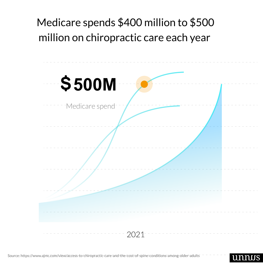 Picture of chiropractic fact that says medicare spends $500M on chiropractic care