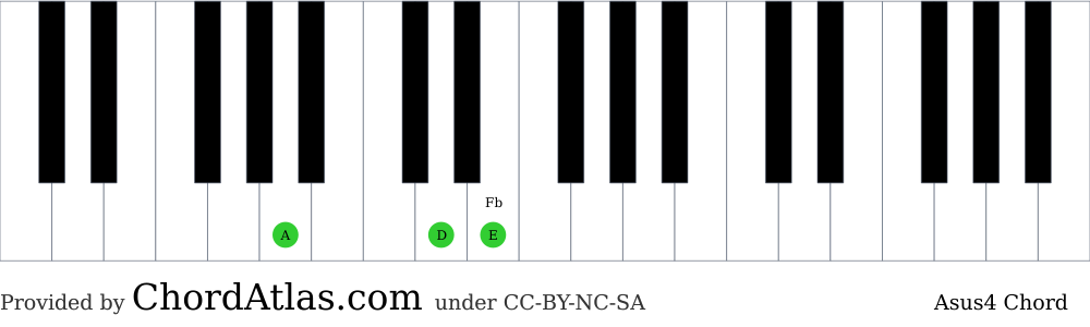 Piano chord chart for the A suspended fourth chord (Asus4). The notes A, D and E are highlighted.