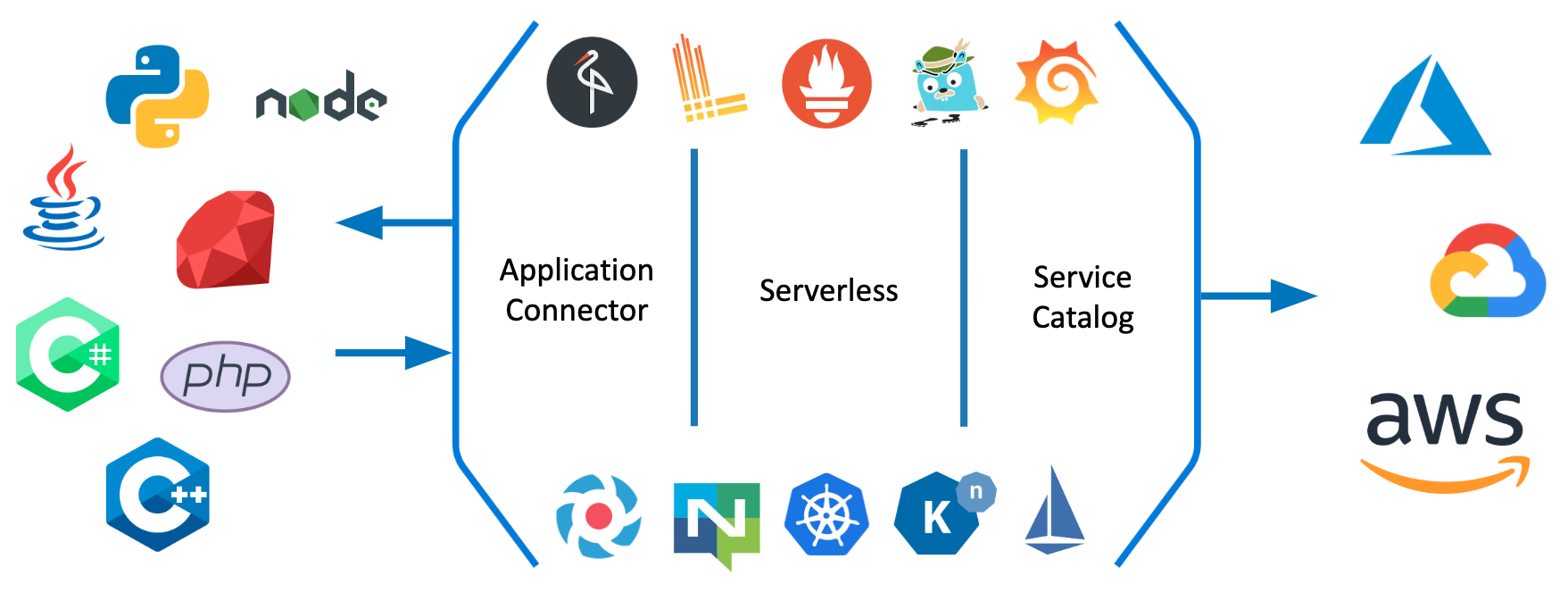 Kyma - extend and build on Kubernetes with ease - Kubernetes