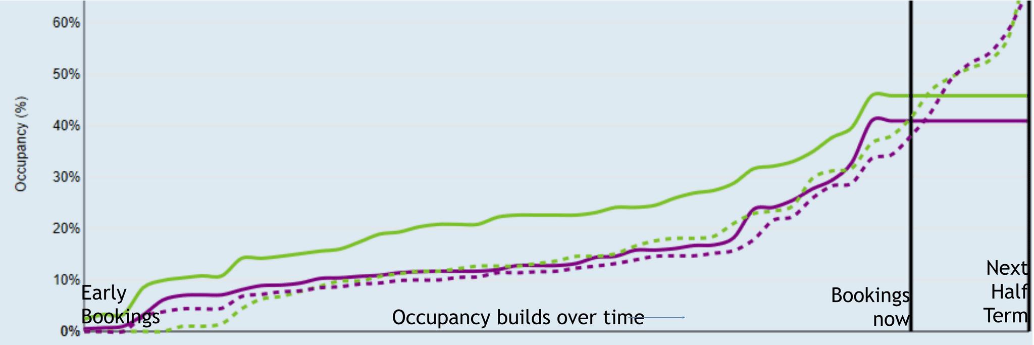 Bookings graph