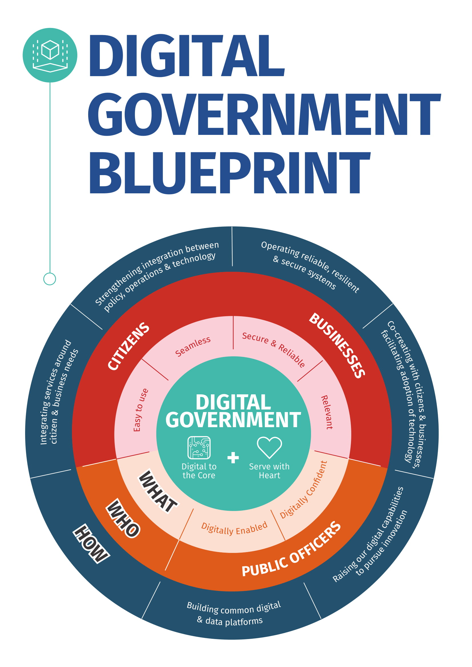 Image of Digital Government Blueprint