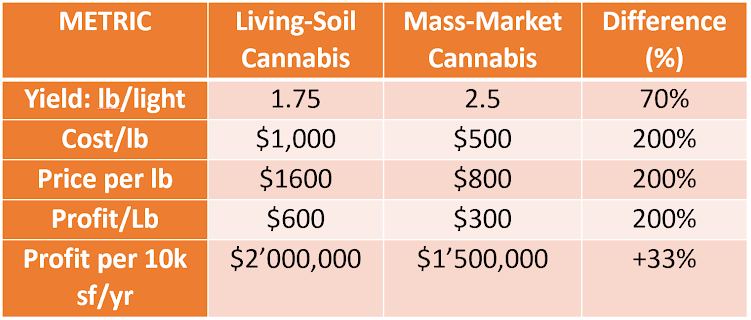 Profit & Cost Comparison by Cultivation Type