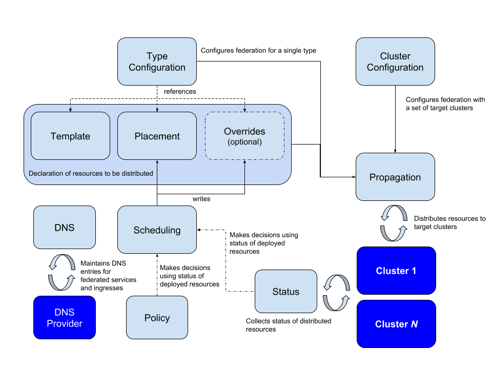 Kubernetes Federation v2 Concepts