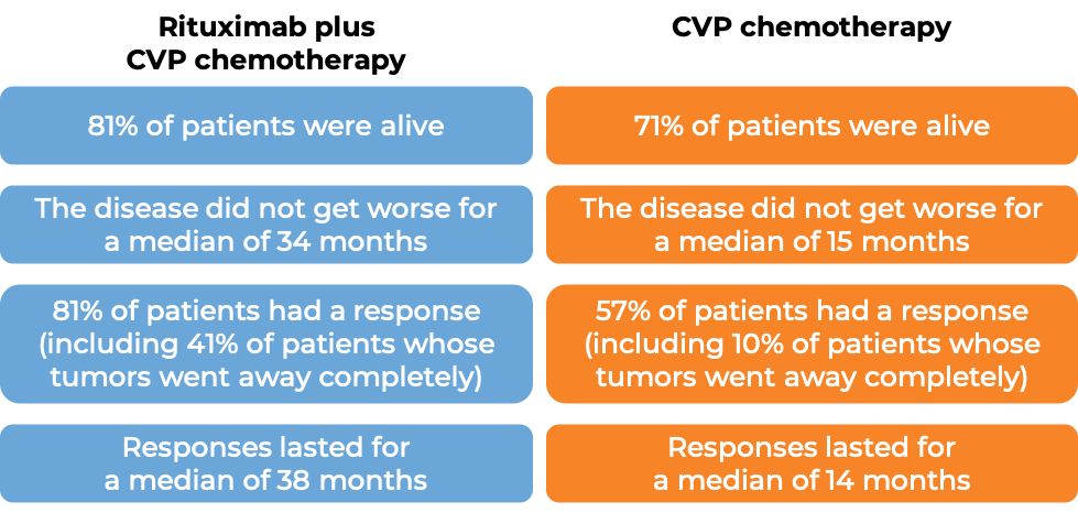 Results after treatment with MabThera and CVP chemo vs CVP chemo alone (diagram)