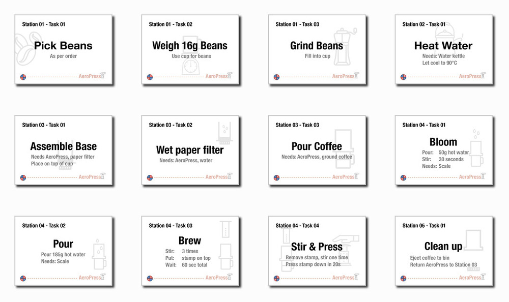 The station descriptions of every station used in coffee kanban, from weighting and grinding the beans to blooming the coffee a bit and then pouring the rest