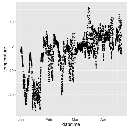 isdparser data