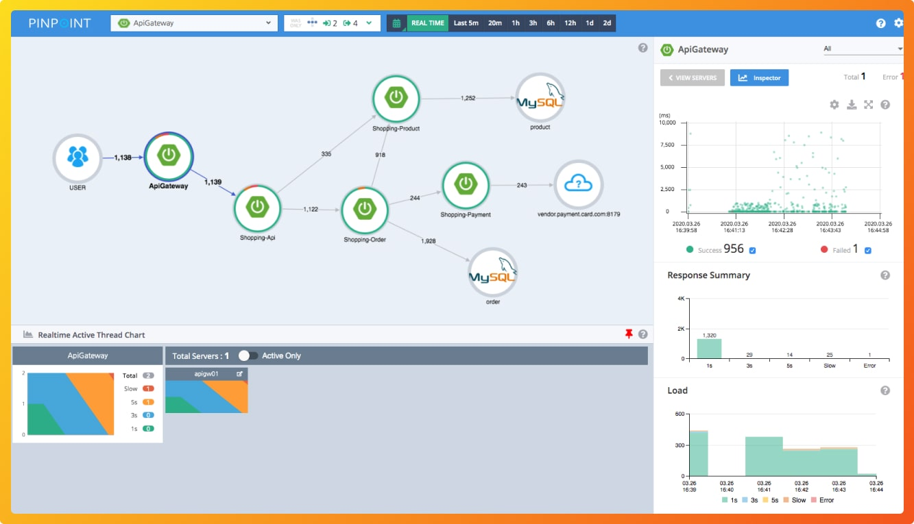 Pinpoint APM Dashboard
