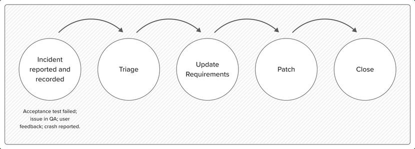 Feedback Process diagram