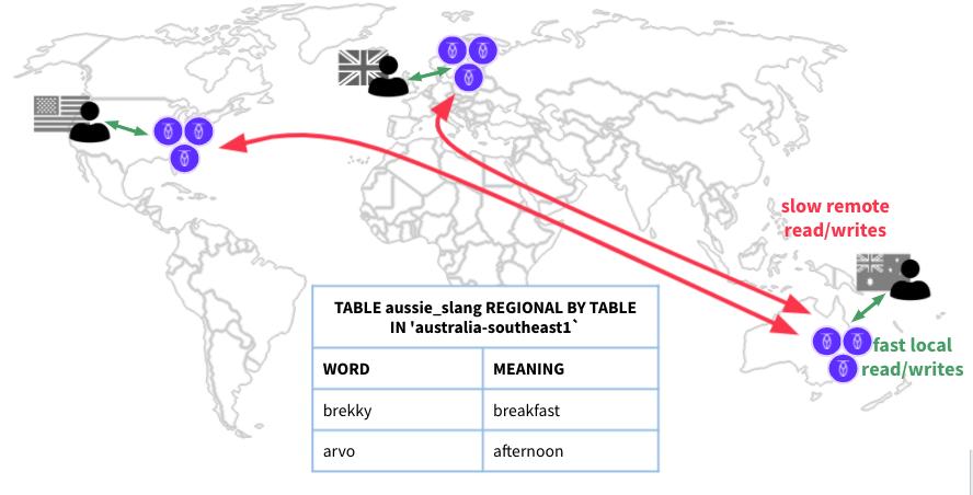 Multi-region database: REGIONAL BY TABLE sql syntax