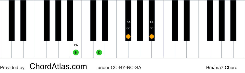 Piano chord chart for the B minor/major seventh chord (Bm/ma7). The notes B, D, F# and A# are highlighted.