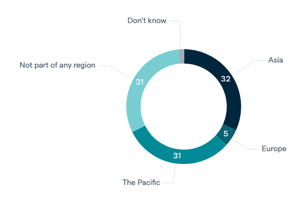 Australia's place in the world - Lowy Institute Poll 2020