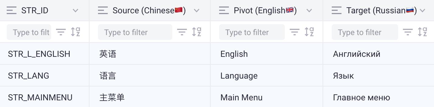Pivot translation from Chinese to Russian via English