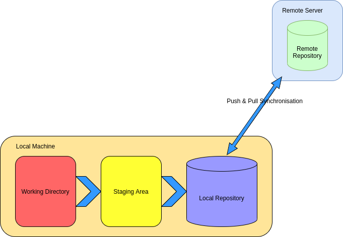 Git layers illustrated