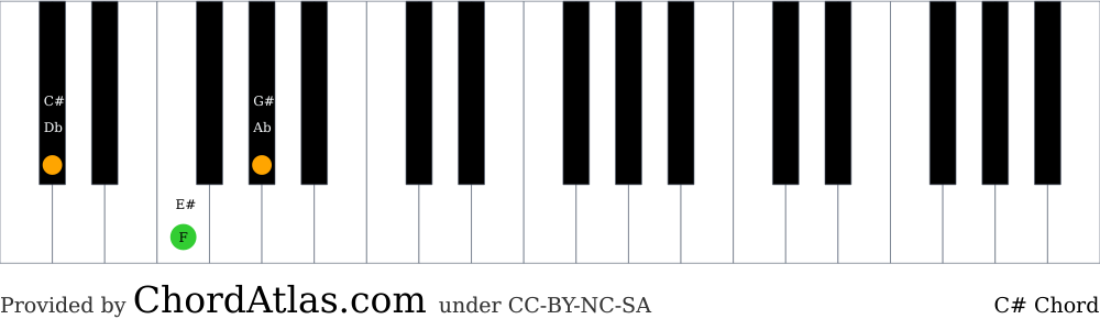 Piano chord chart for the C sharp major chord (C#). The notes C#, E# and G# are highlighted.