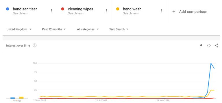 Google Trends - Hand Santiser
