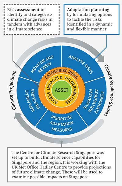 Singapore's Adaptation Approach