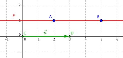 Přímka p a její směrový vektor \vec{\mathbf{u}}