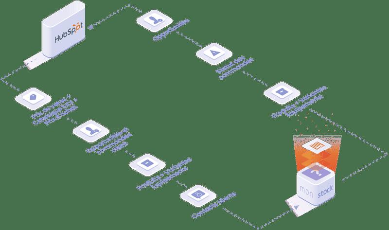 objets et données manipulées dans l'integration Hubspot : produit et équipement, opportunités et commande client, statut des commandes.