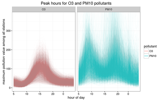 Ozone pollution values