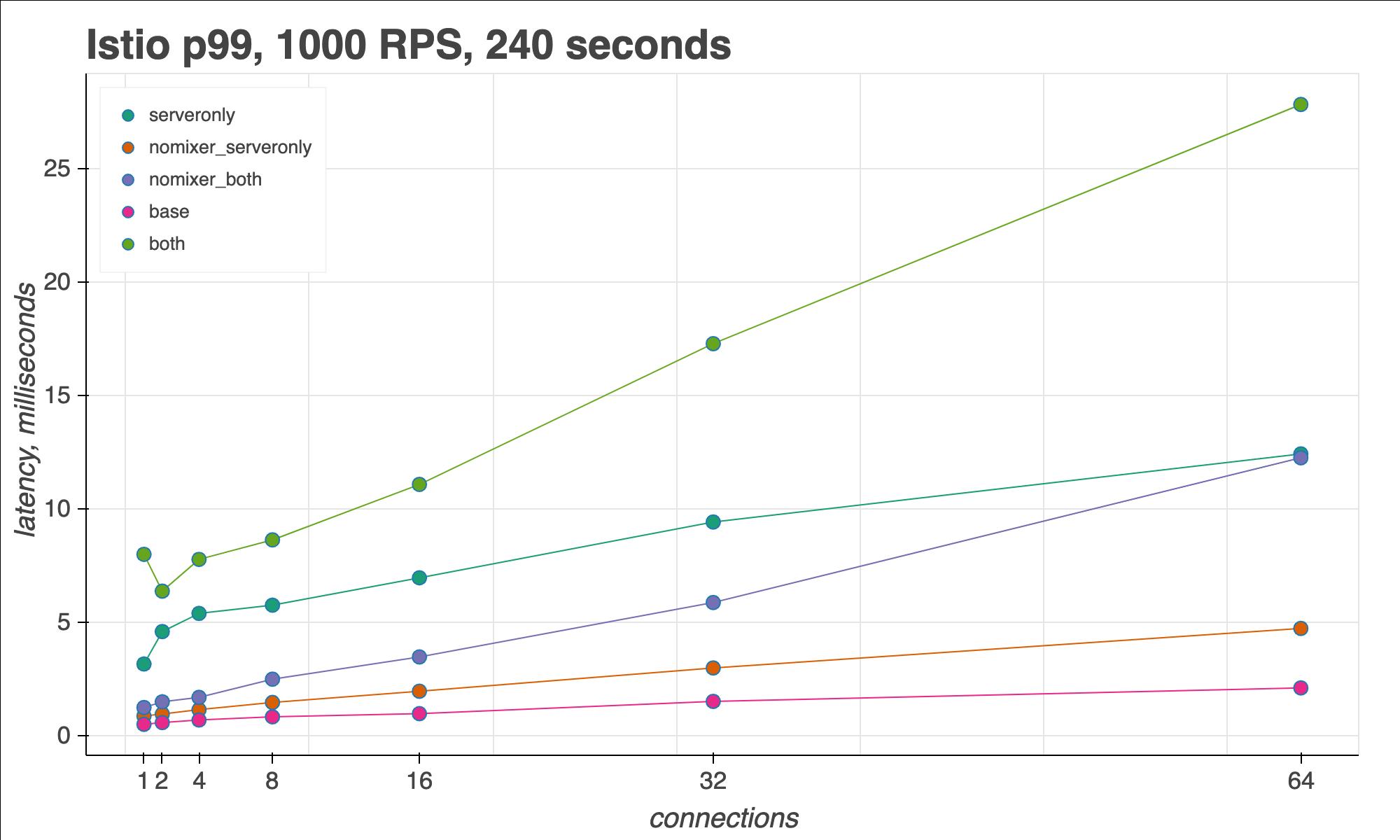 Istio sidecar proxy, 99th percentile latency