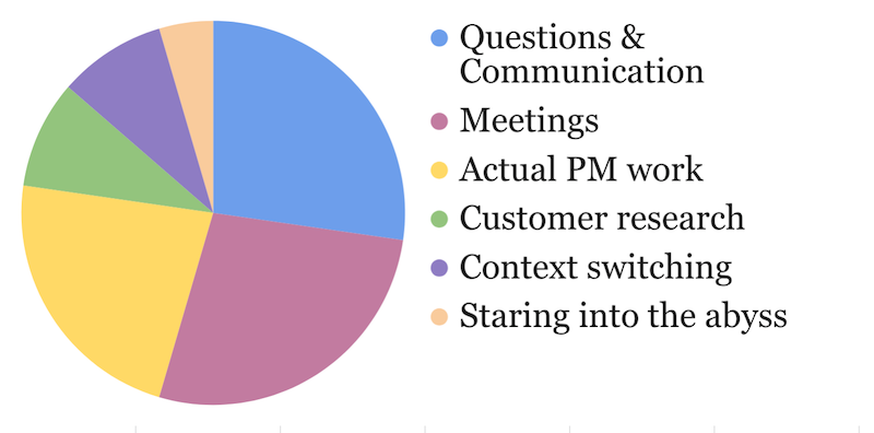 breakdown of PM activities by time spent